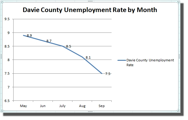 Davie County Unemployment Rate May-September 2012