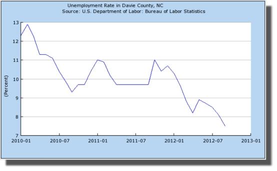 Davie County Unemployment Rate Jan 2012 Through September 2012