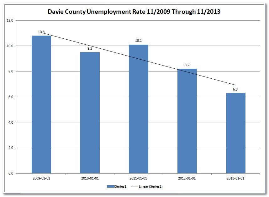 Davie County Unemployment Rate